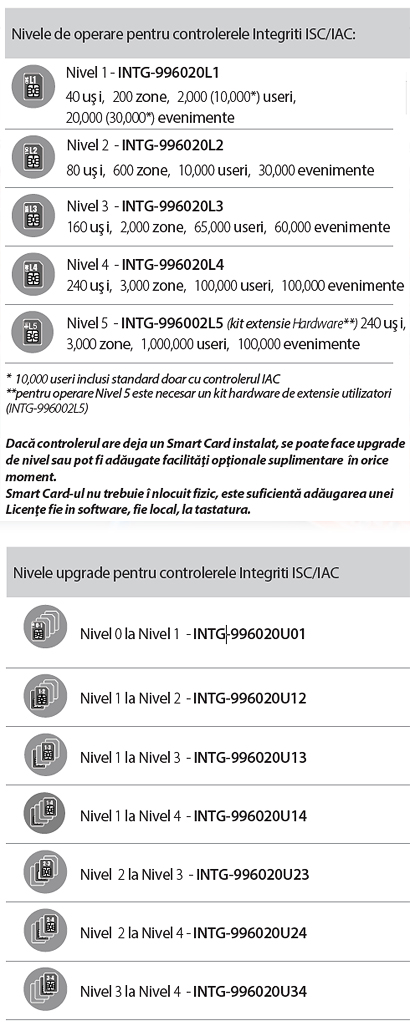 nivele upgrade Smart Carduri